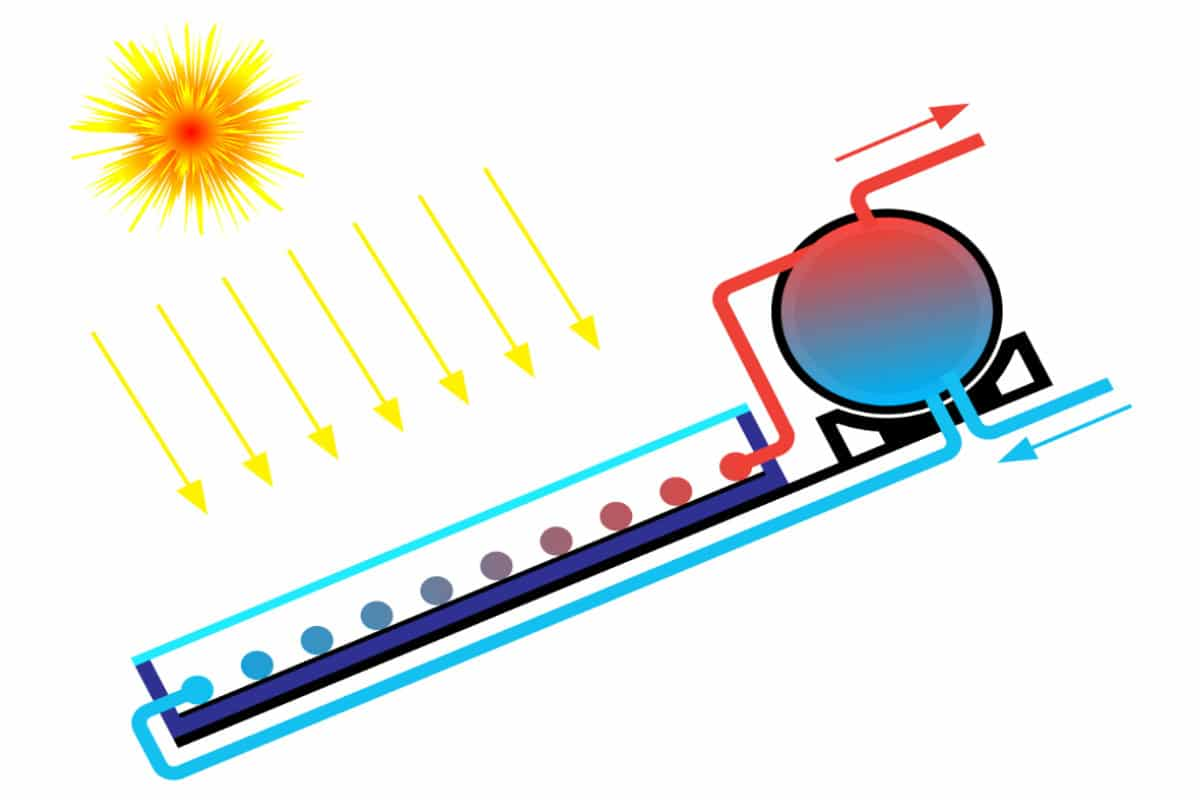 zonnecollector werking